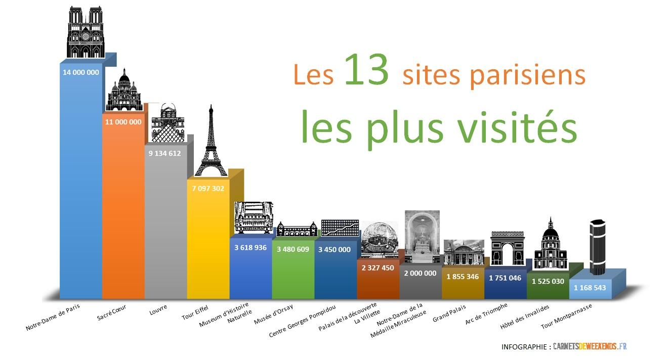 Les 13 sites parisiens les plus visit s carnets de week ends for Sites de cuisine les plus visites